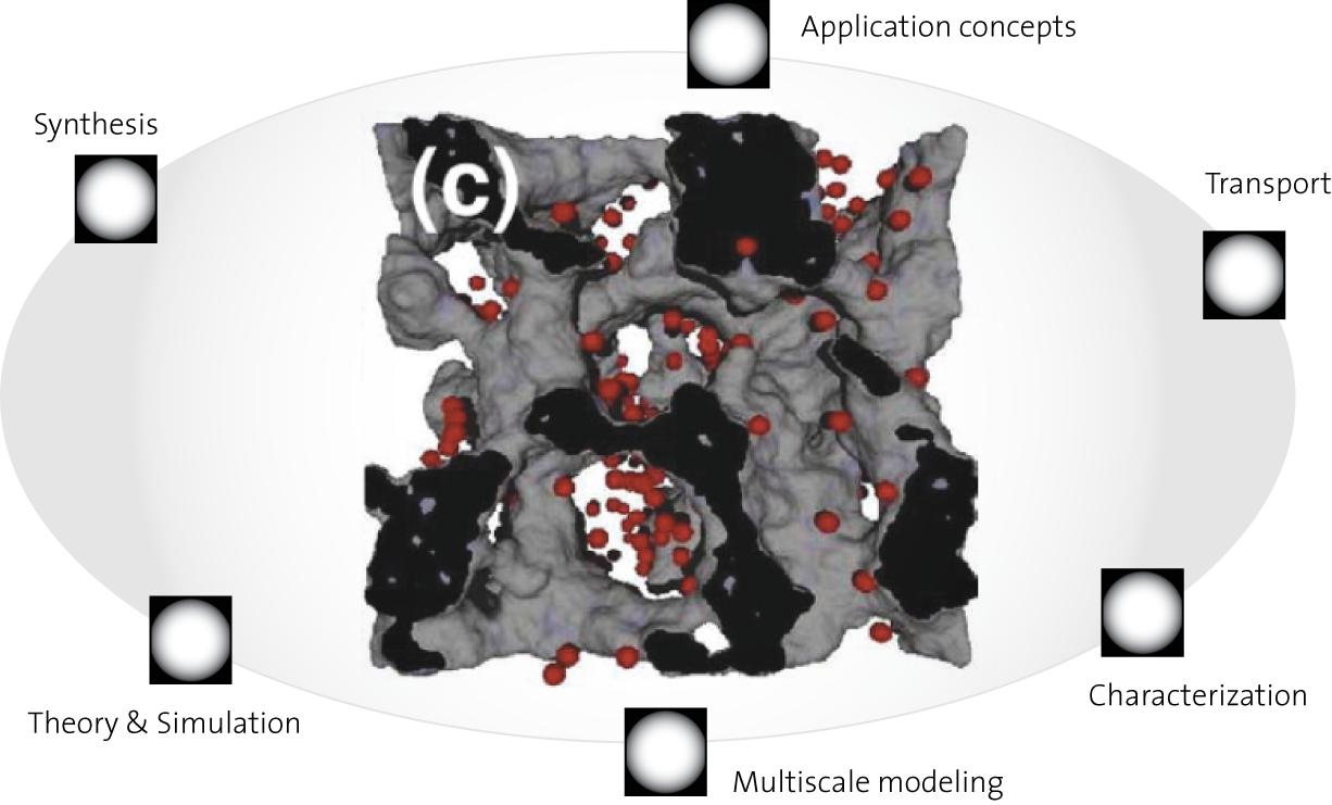 SNF project Nano-crystalline porous anastase for